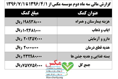عملکرده مالی موسسه مکس قزوین
