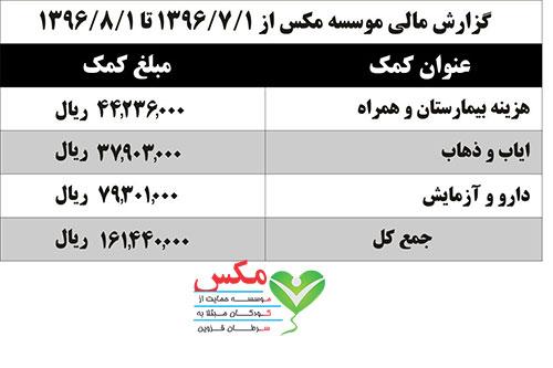 عملكرد مالي يكماهه موسسه منتهي به آبان 96